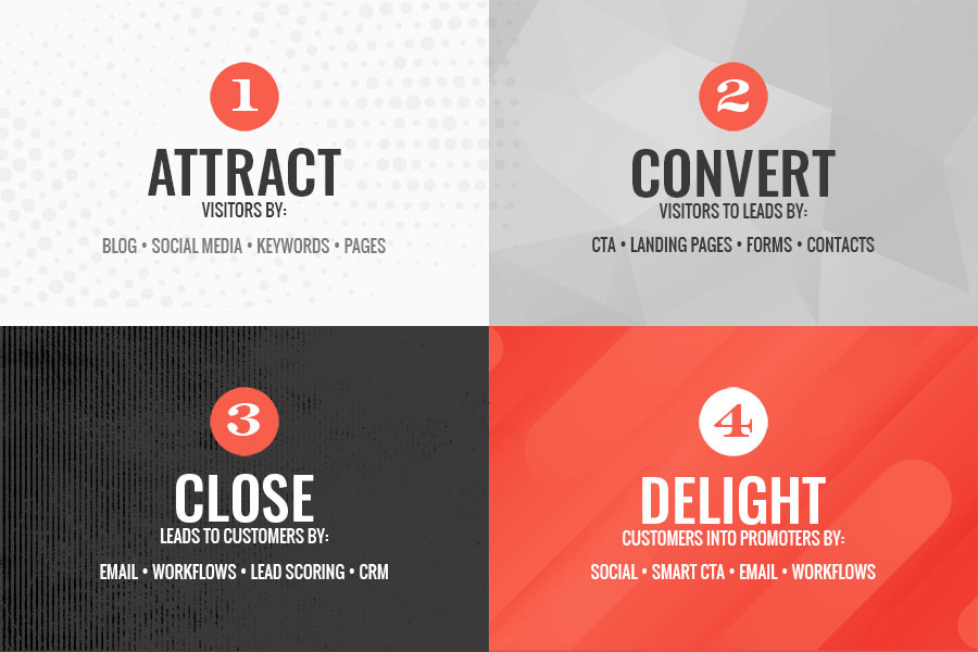 1 Attract visitors by blog social media keywords pages 2 Convert visitors to leads by CTA landing pages forms contacts 3 Close leads to customers by email workflows lead scoring CRM 4 Delight customers into promoters by social smart CTA email workflows